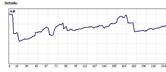 【MT4如何查看保存历史交易记录,以及资金变化情况曲线】