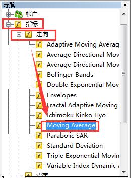 在外汇MT5上怎么添加移动平均线技术指标?