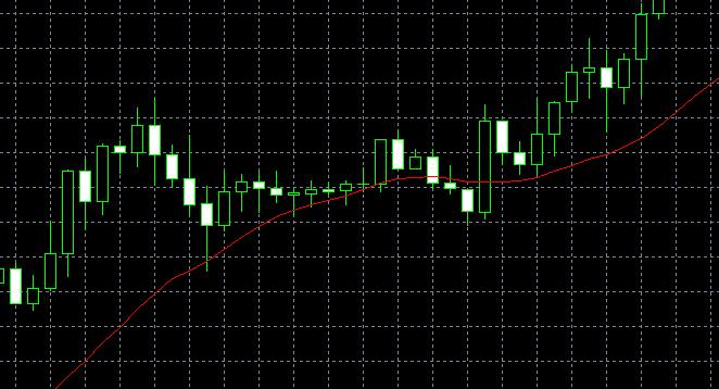 怎么在MT5上添加多条移动平均线?