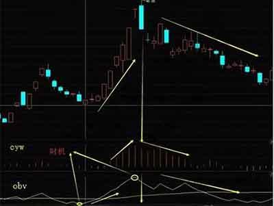 如何利用OBV指标判断股票买卖点?